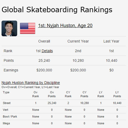 Skateboarding Competition Global Rankings
