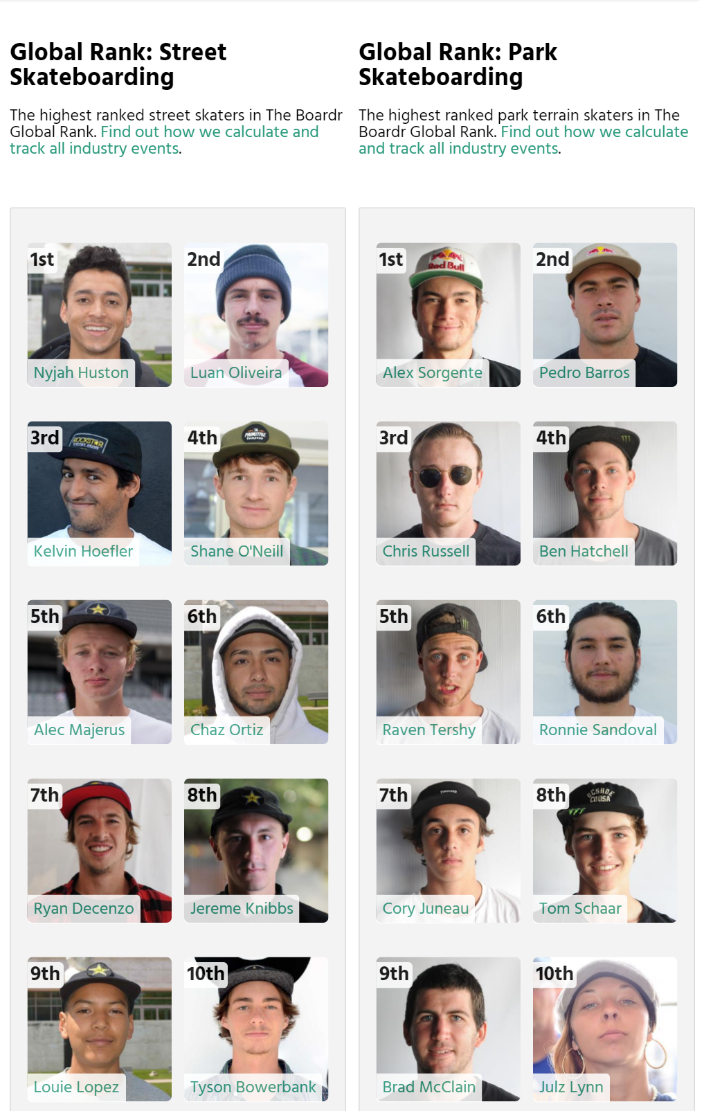 Skateboarding's Top 10 Ranked Skaters in Street