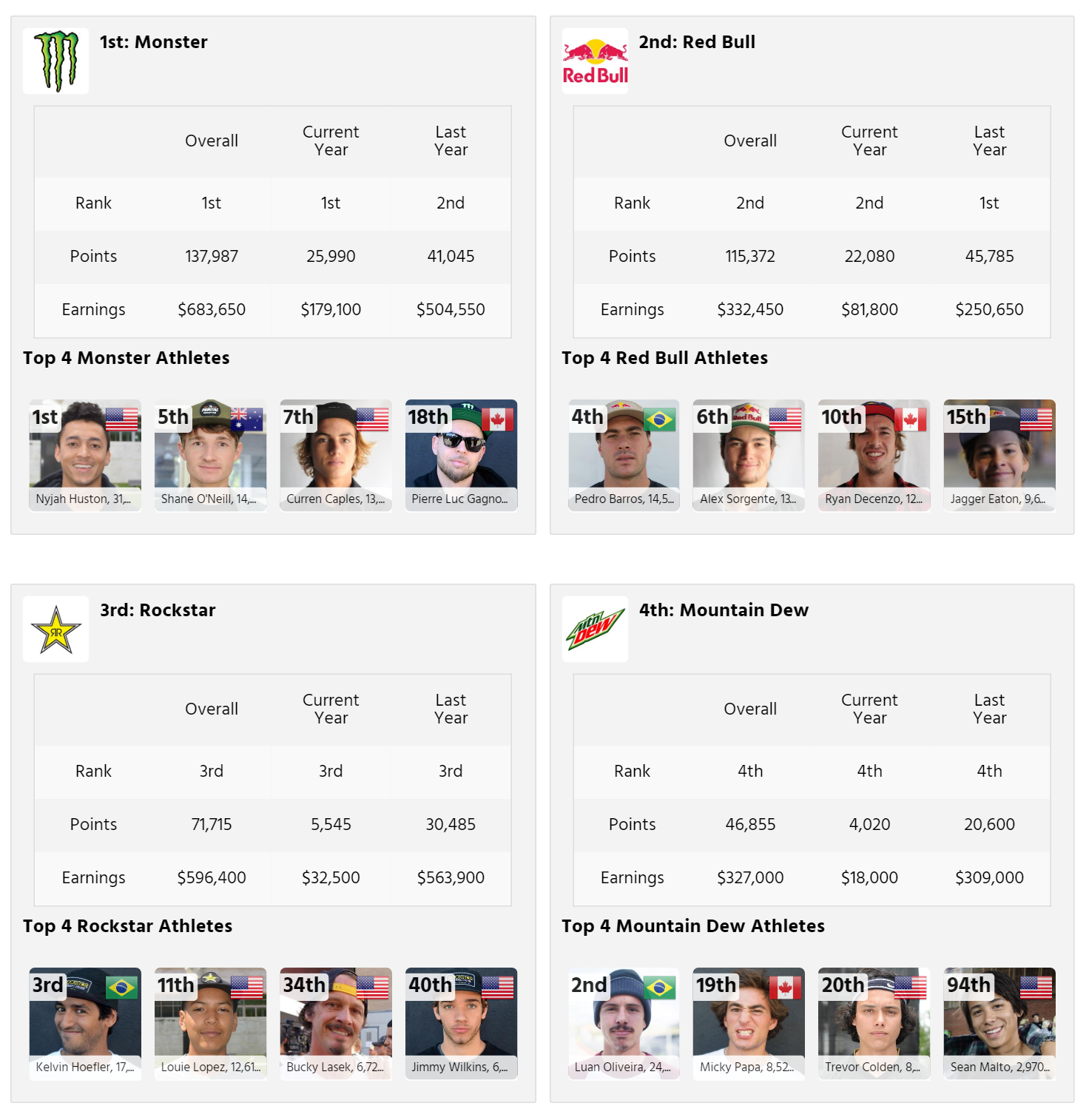 Beverage Brands With the Highest Ranking Skateboard Teams