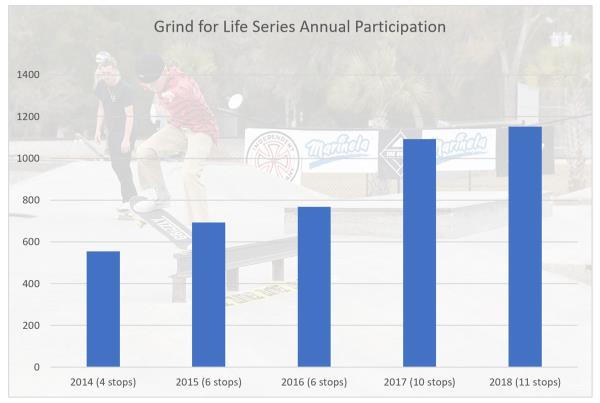 GFL Series Participation Growth