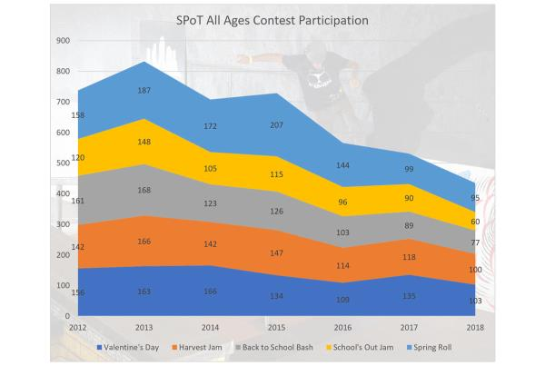 SPoT All Ages Contests Participation Declines