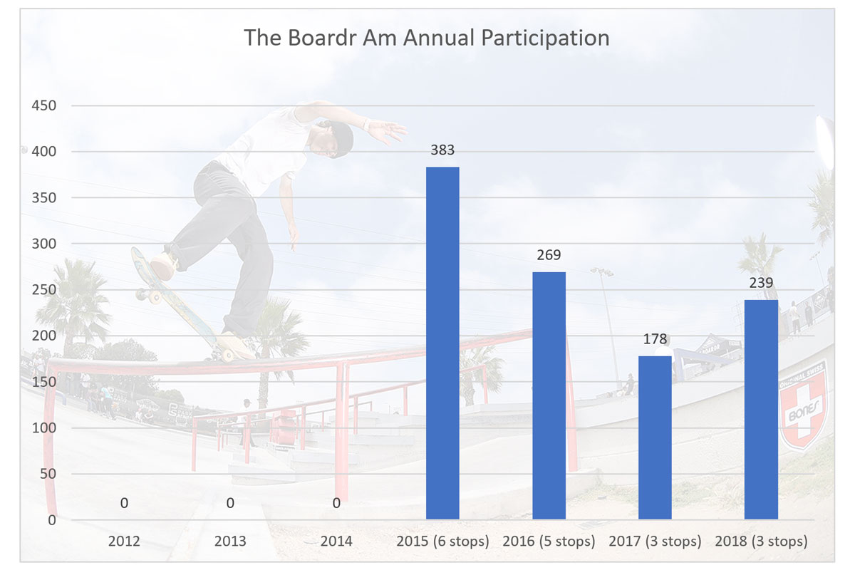 The Boardr Am Series Participation Growth