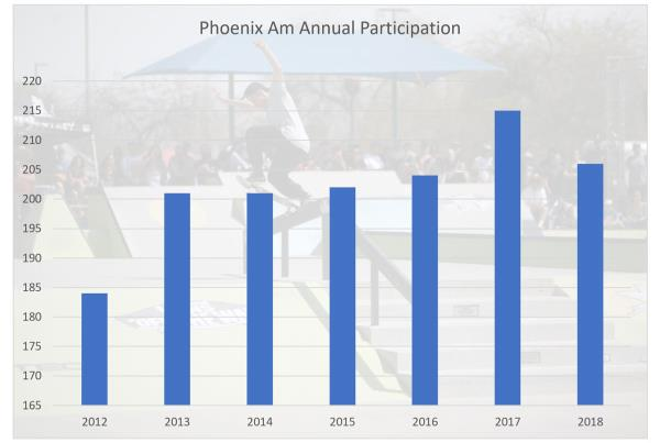 Phoenix Am Participation Growth