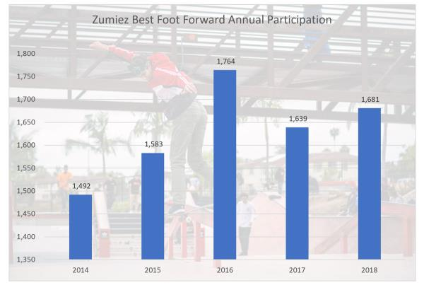 Zumiez Best Foot Forward Participation Analysis