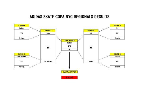 adidas Skate Copa NYC Results