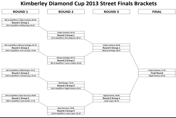 Kimberley Diamond Cup 2013 Street Finals Brackets Results