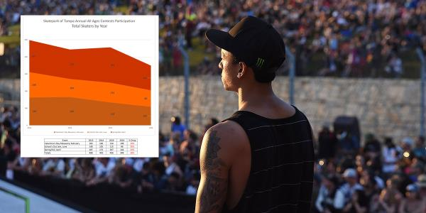 Why is Skateboarding Contest Participation on the Decline?