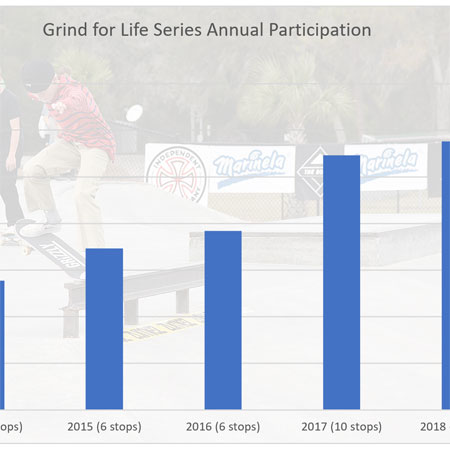 2018 Skateboard Contest Participation Stats