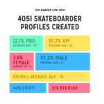 The Boardr Live 2014 Stats: 4,000+ Skateboarder Profiles